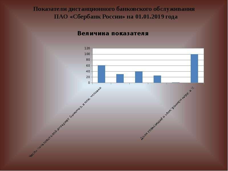 Показатели дистанционного банковского обслуживания ПАО «Сбербанк России» на 01. 01. 2019 года