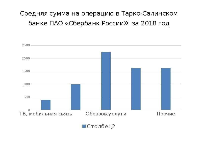 Средняя сумма на операцию в Тарко-Салинском банке ПАО «Сбербанк России» за 2018 год