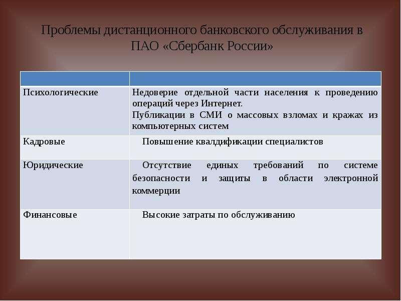 Проблемы дистанционного банковского обслуживания в ПАО «Сбербанк России»