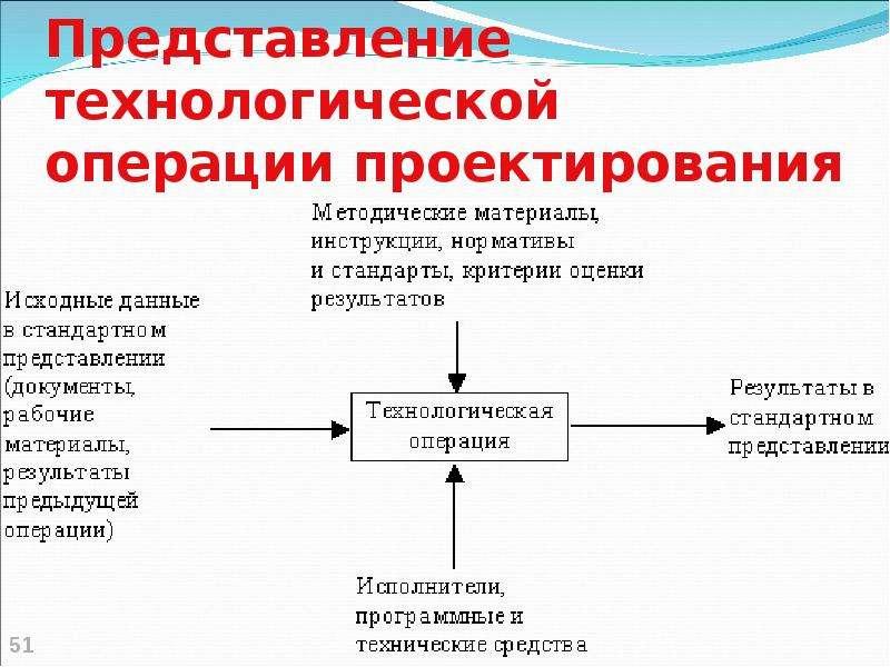 Представление технологической операции проектирования