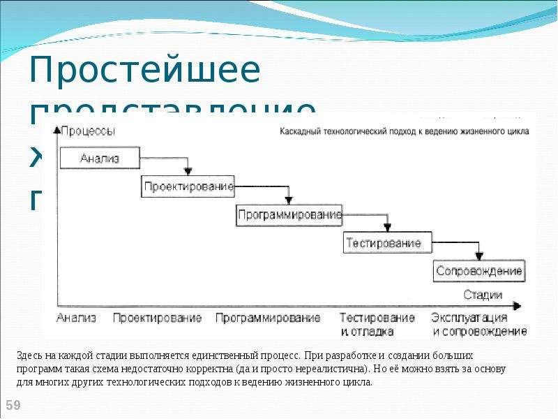 Простейшее представление жизненного цикла программы