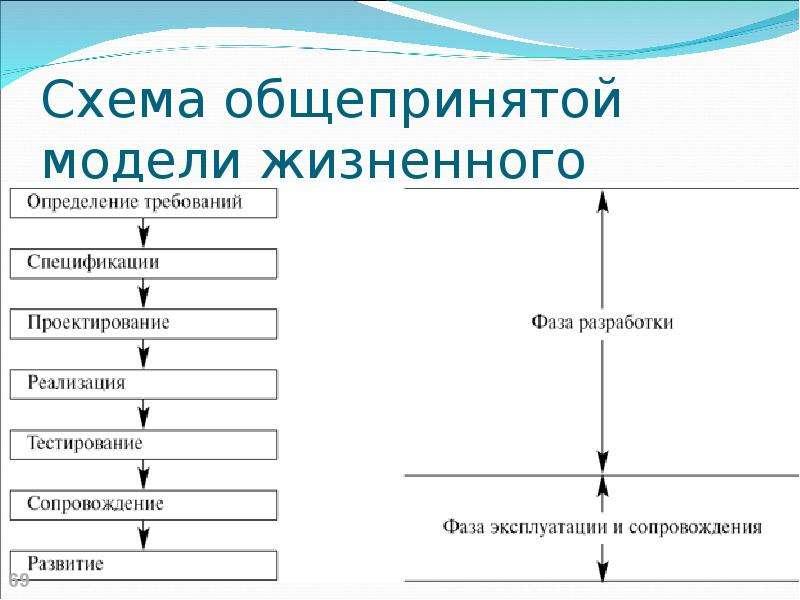 Схема общепринятой модели жизненного цикла проекта
