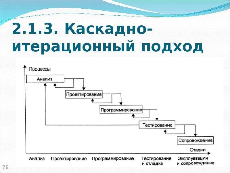 2. 1. 3. Каскадно-итерационный подход