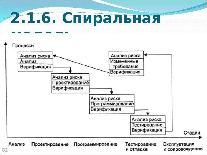 2. 1. 6. Спиральная модель