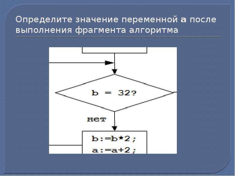 Определите значение переменной a после выполнения фрагмента алгоритма