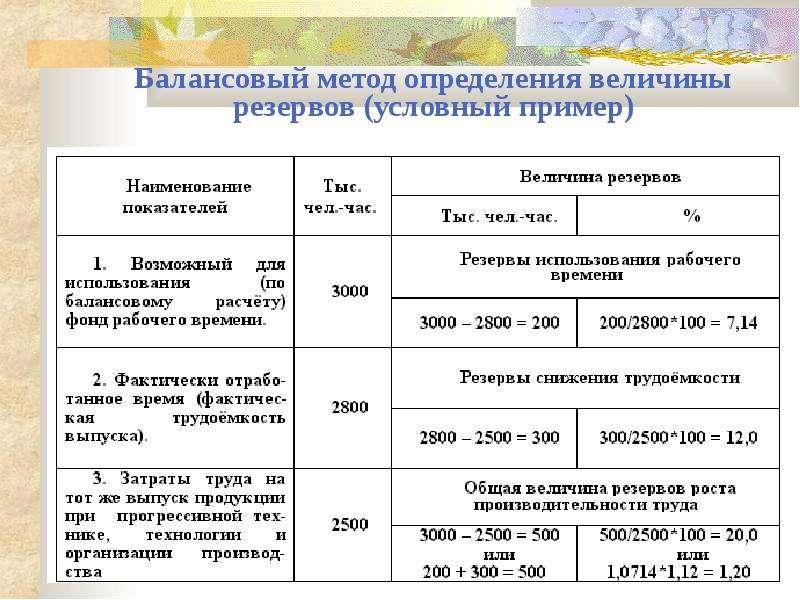 Балансовый метод определения величины резервов (условный пример)