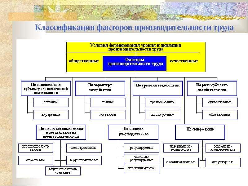 Классификация факторов производительности труда