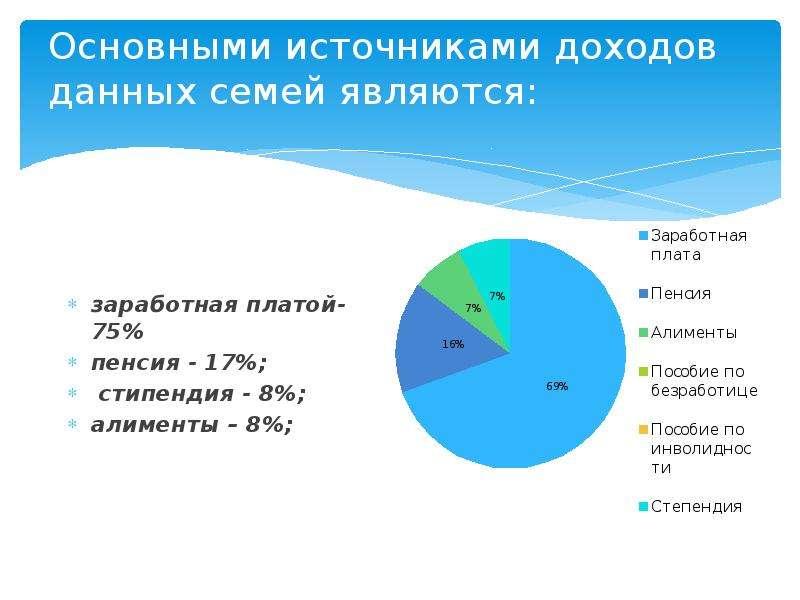 Основными источниками доходов данных семей являются: