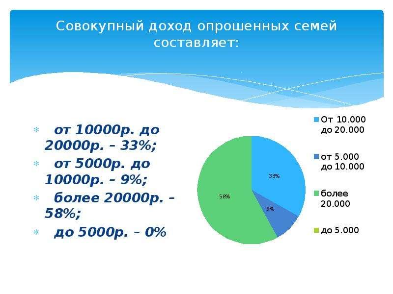 Совокупный доход опрошенных семей составляет: от 10000р. до 20000р. – 33%; от 5000р. до 10000р. – 9%