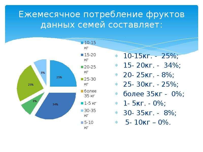 Ежемесячное потребление фруктов данных семей составляет: 10-15кг. - 25%; 15- 20кг. - 34%; 20- 25кг.