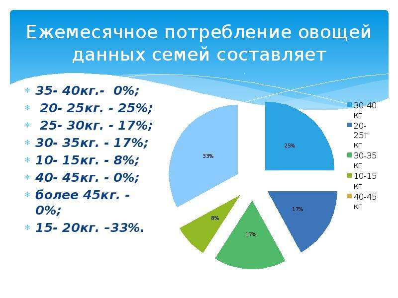 Ежемесячное потребление овощей данных семей составляет 35- 40кг. - 0%; 20- 25кг. - 25%; 25- 30кг. -