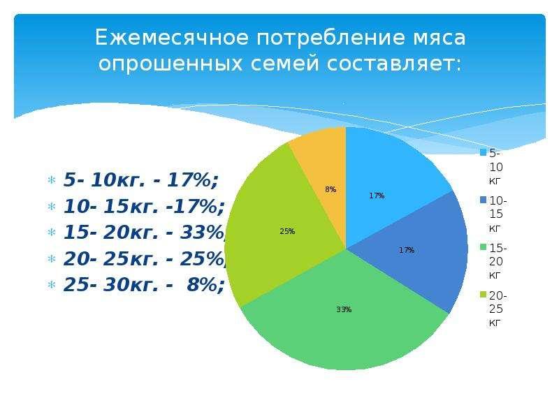 Ежемесячное потребление мяса опрошенных семей составляет: 5- 10кг. - 17%; 10- 15кг. -17%; 15- 20кг.