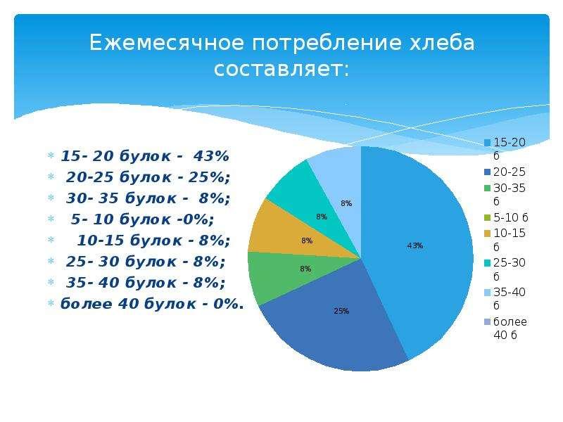 Ежемесячное потребление хлеба составляет: 15- 20 булок - 43% 20-25 булок - 25%; 30- 35 булок - 8%; 5