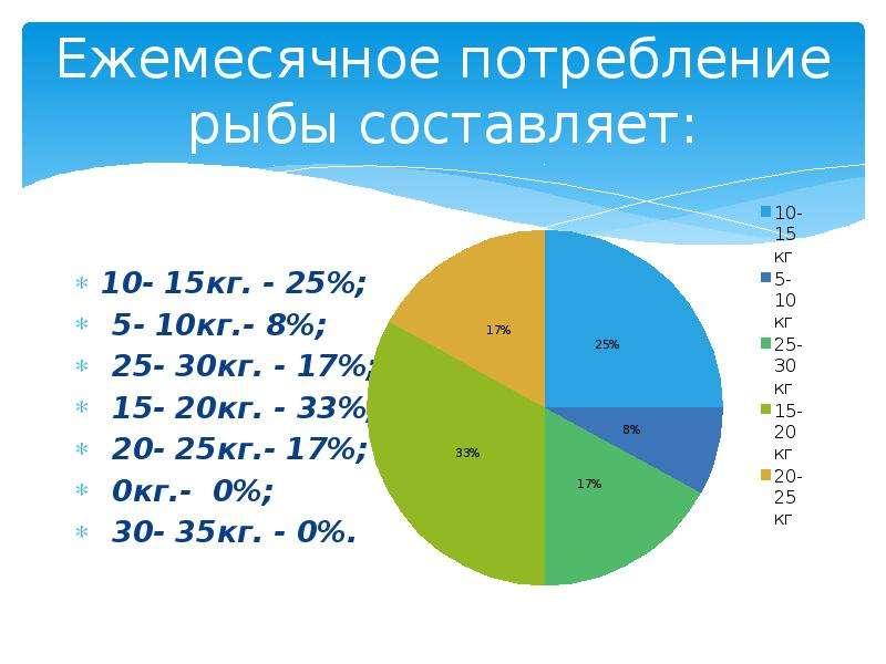Ежемесячное потребление рыбы составляет: 10- 15кг. - 25%; 5- 10кг. - 8%; 25- 30кг. - 17%; 15- 20кг.