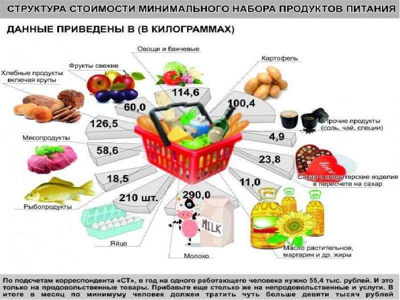 Соответствие товаров, входящих в потребительскую корзину, и товаров, наиболее потребляемых населением, слайд 26