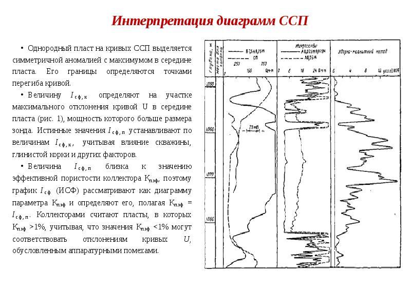Интерпретация диаграмм ССП Однородный пласт на кривых ССП выделяется симметричной аномалией с максим