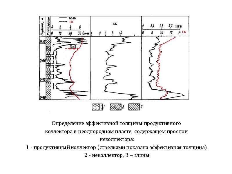 Комплексная интерпритация геофизических исследований скважин, слайд 18