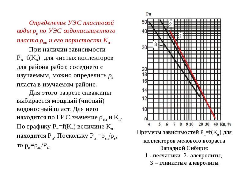 Определение УЭС пластовой воды ρв по УЭС водонасыщенного пласта ρвп и его пористости Кп. Определение