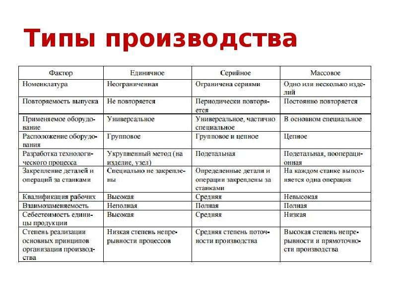 Типы производства