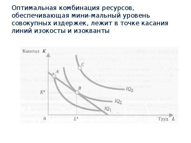 Оптимальная комбинация ресурсов, обеспечивающая мини-мальный уровень совокупных издержек, лежит в то
