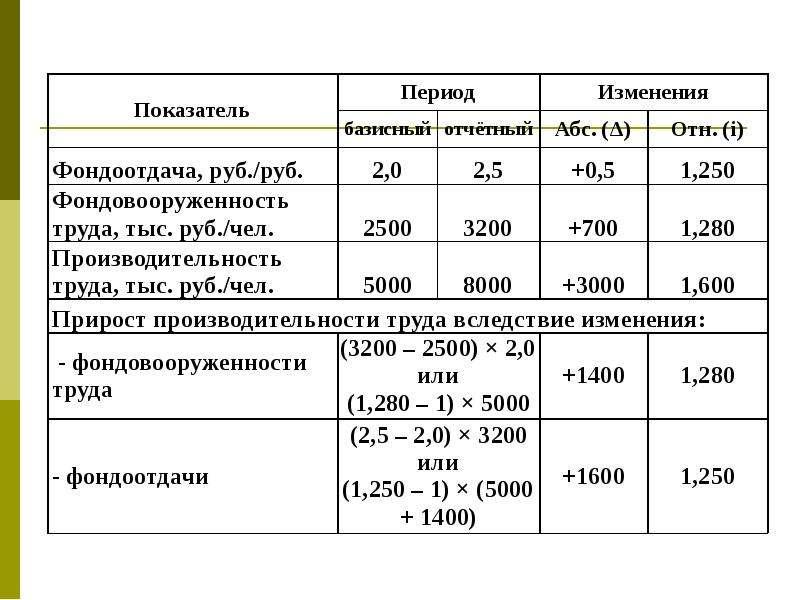 Статистика основных и оборотных фондов предприятий, слайд 26