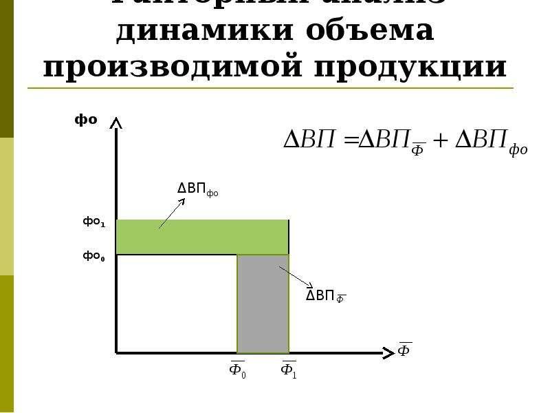 Факторный анализ динамики объема производимой продукции