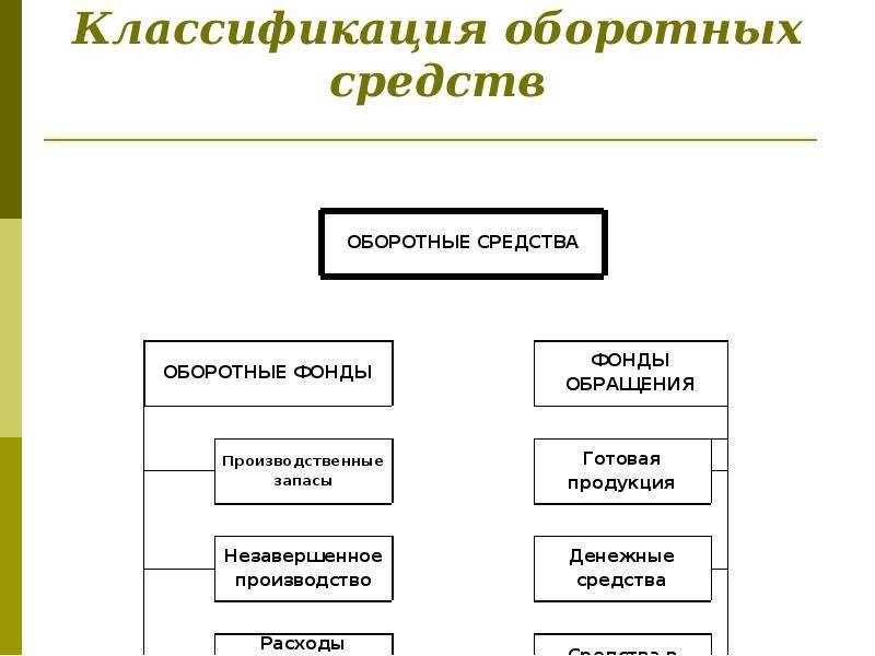 Классификация оборотных средств