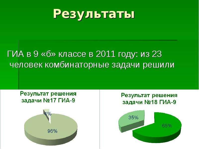Результаты ГИА в 9 «б» классе в 2011 году: из 23 человек комбинаторные задачи решили