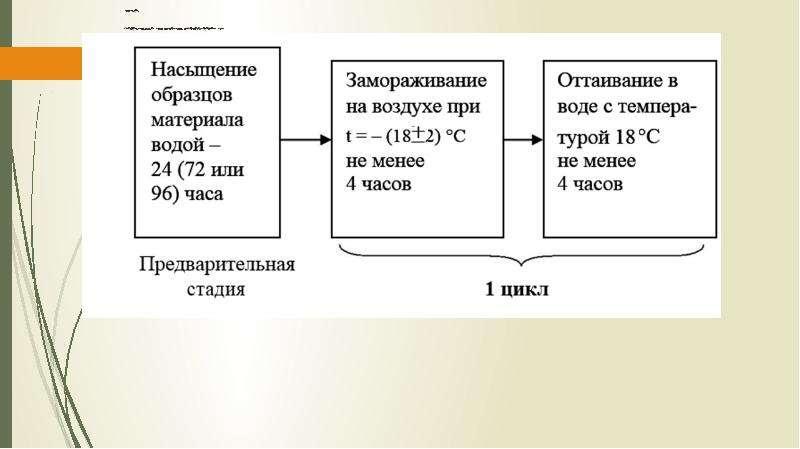 Стандартный метод Ускоренные методы основаны на насыщении и оттаивании в растворе хлорида натрия (Na
