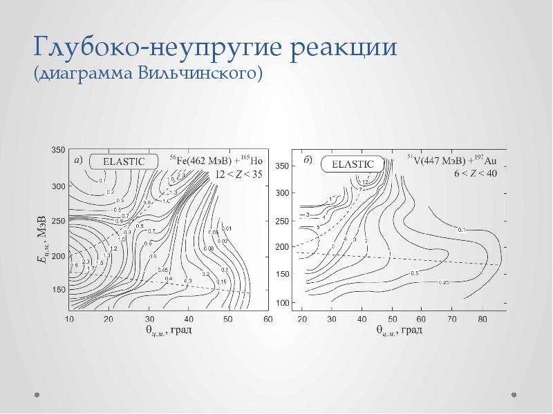 Глубоко-неупругие реакции (диаграмма Вильчинского)