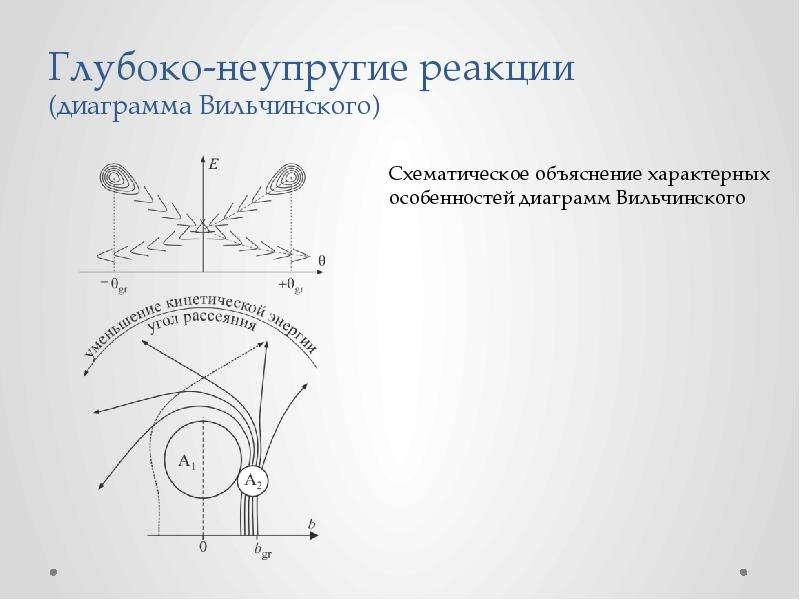 Теория рассеяния ядерных частиц, слайд 18