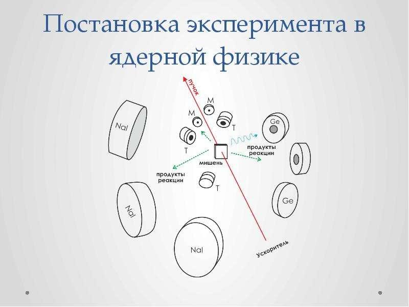Постановка эксперимента в ядерной физике