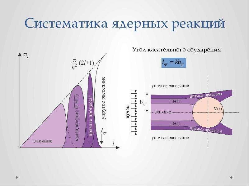Систематика ядерных реакций