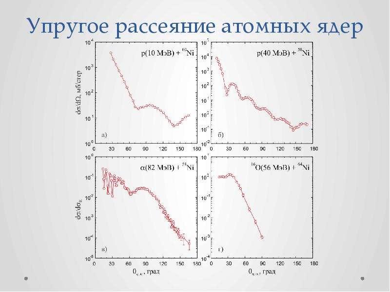 Упругое рассеяние атомных ядер