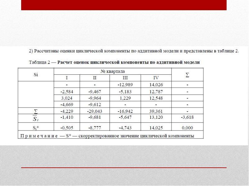 Эконометрические модели прогнозирования дохода от реализации продукции, слайд 7