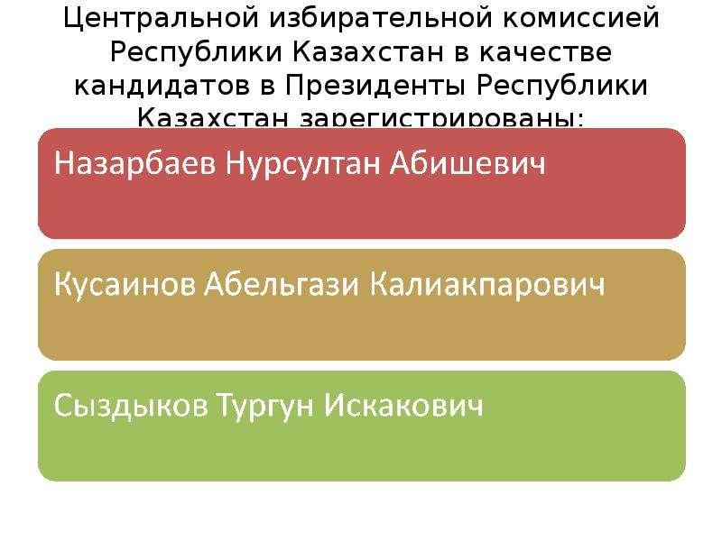 Центральной избирательной комиссией Республики Казахстан в качестве кандидатов в Президенты Республи