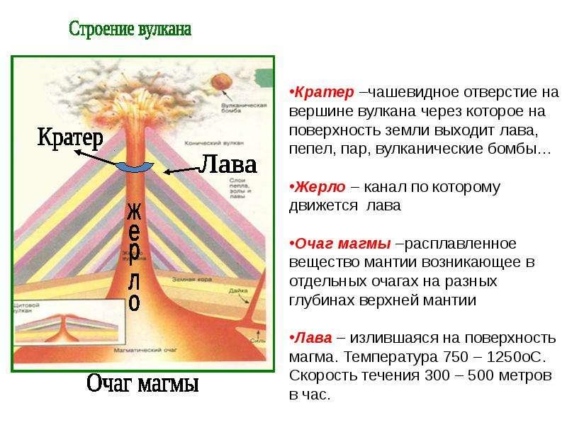 Извержение вулканов, рис. 3