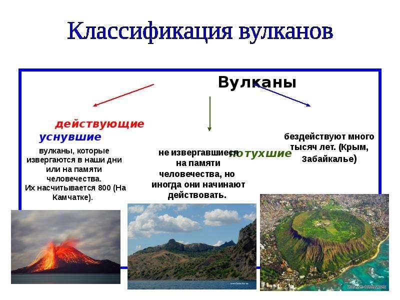 Вулканы Вулканы действующие уснувшие потухшие