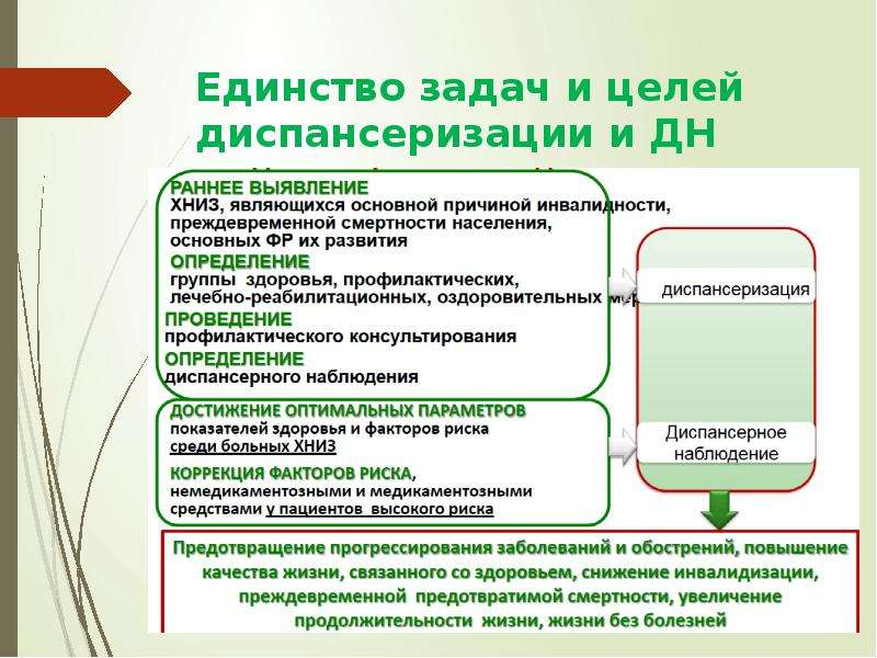 Единство задач и целей диспансеризации и ДН