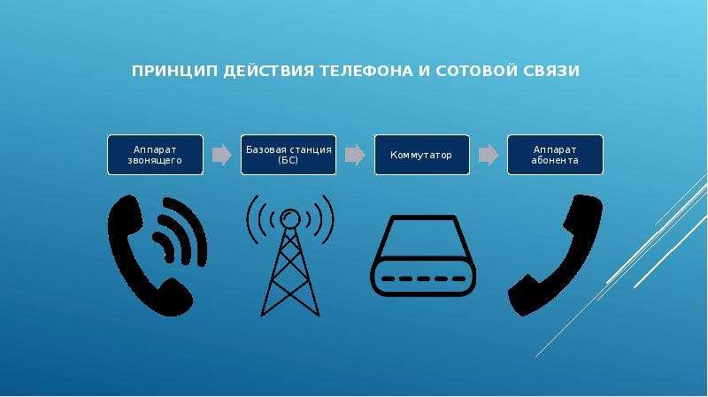 Принцип действия телефона и сотовой связи