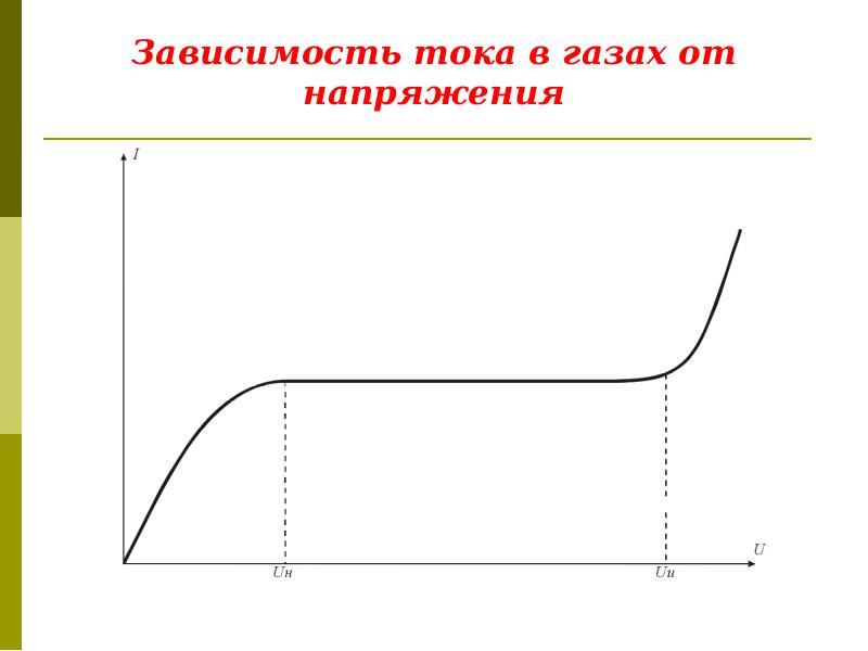 Зависимость тока в газах от напряжения