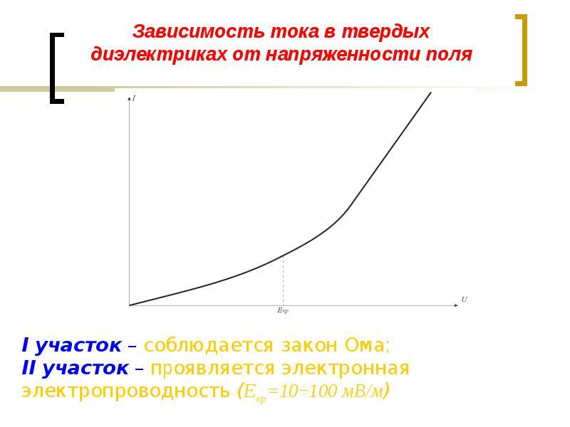 Зависимость тока в твердых диэлектриках от напряженности поля