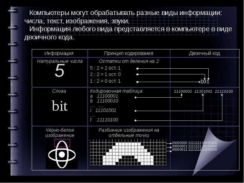 Компьютер как универсальное устройство для обработки информации, слайд 3
