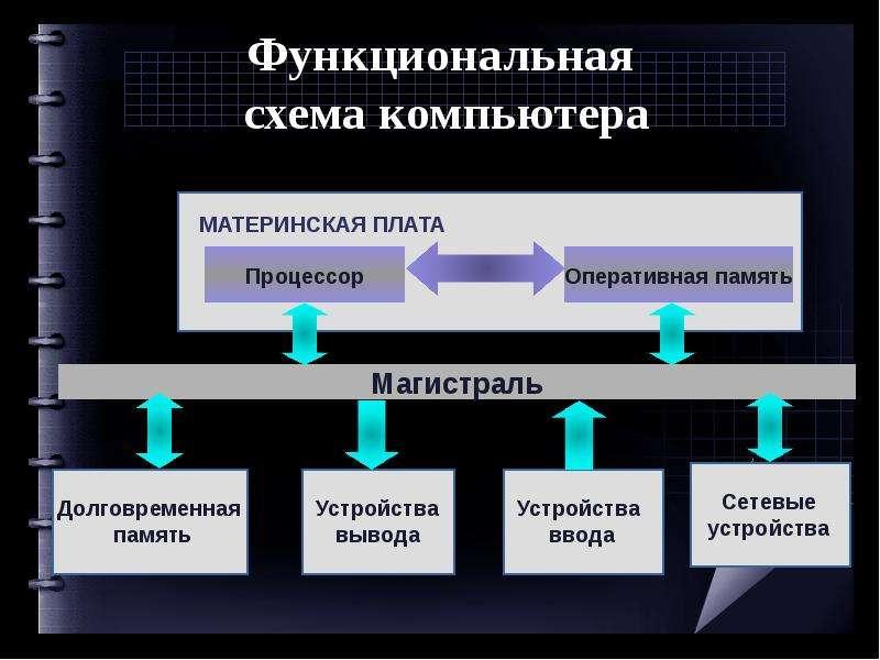 Функциональная схема компьютера