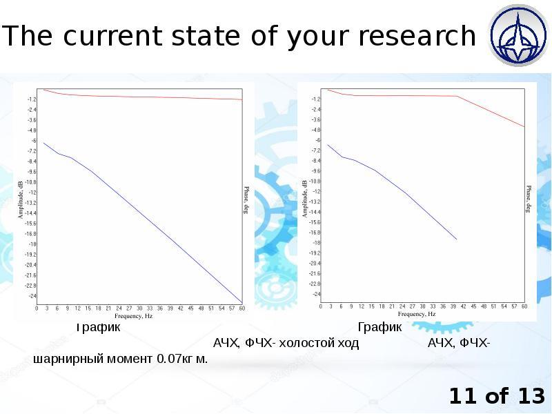 The current state of your research График График АЧХ, ФЧХ- холостой ход АЧХ, ФЧХ- шарнирный момент 0
