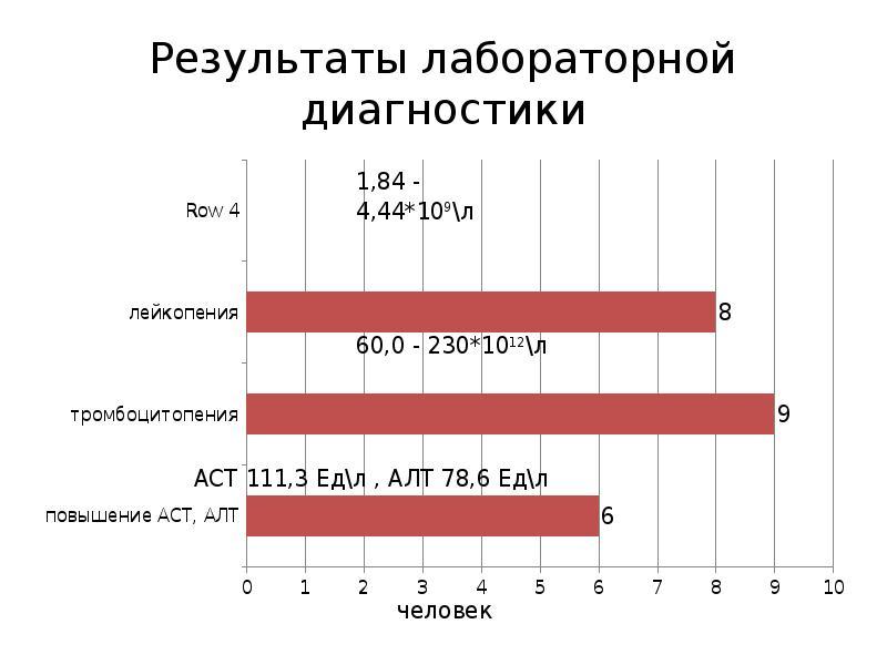 Результаты лабораторной диагностики