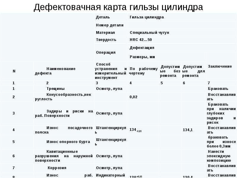 Дефектовачная карта гильзы цилиндра