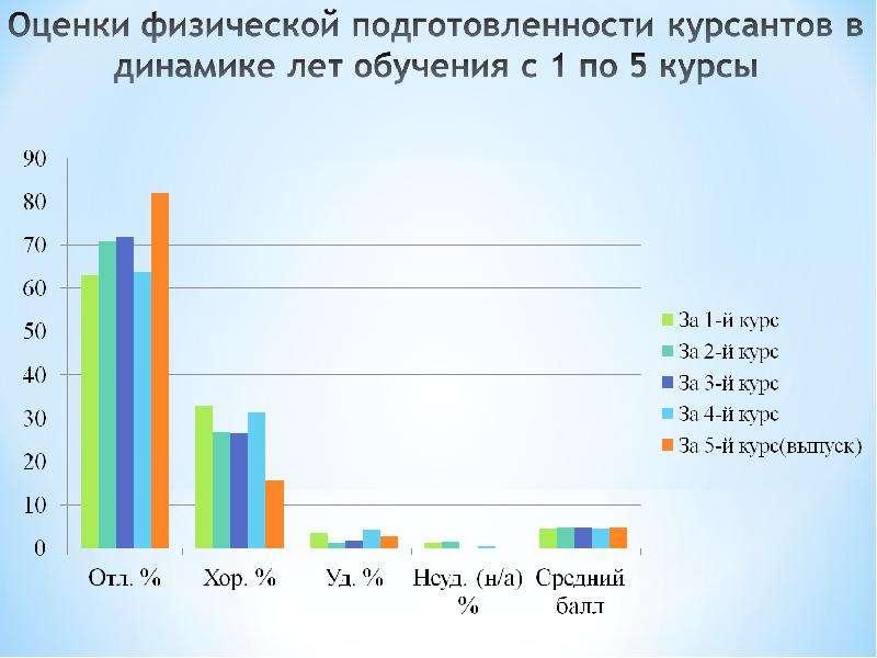 Динамика физической подготовленности курсантов военного института, рис. 11