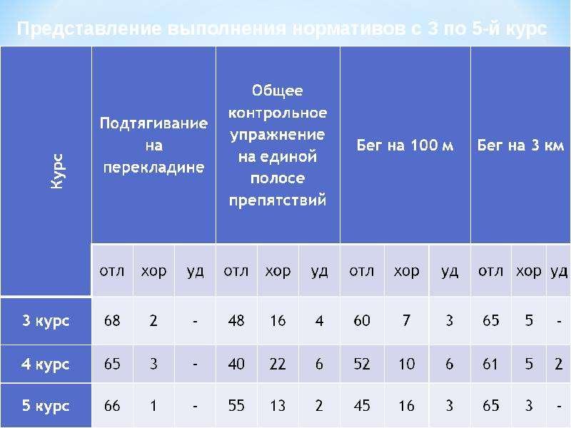 Динамика физической подготовленности курсантов военного института, рис. 7