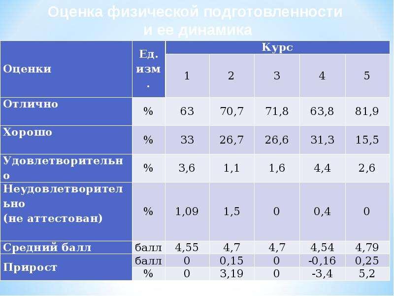 Динамика физической подготовленности курсантов военного института, рис. 8